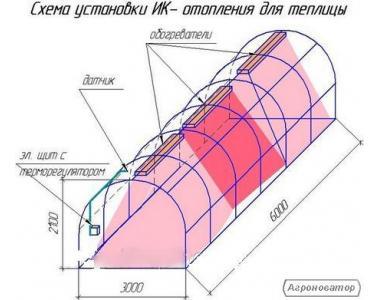 Система інфрачервоного обігріву