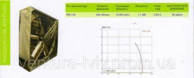 Промислові вентилятори для пташників, свиноферм, складських та інших п