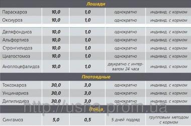 Альбендазол Ультра 10%, АгроZooВет Україна, порошок 1 кг
