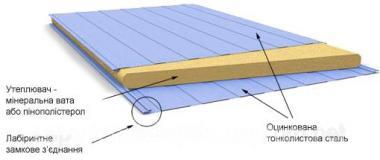 Сендвіч-панелі стінові 100 мм МВ