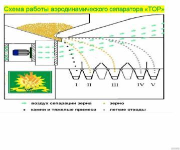 Оборудование для сортировки и калибровки зерна нового поколения