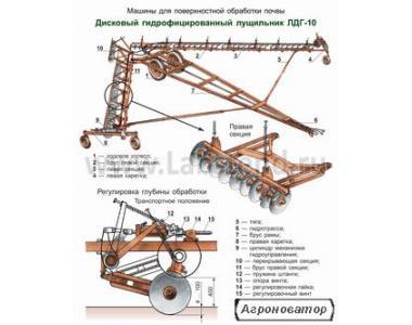 Лущильник дисковий гідрофіцірованний ЛДГ-10