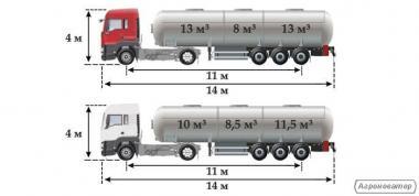 Перевезення наливних вантажів