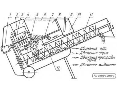 Протравители семян ПНШ-3, ПНШ-5, ПК-20;ПСШ-3, ПК-20-02
