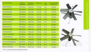 Вентиляторы промышленные для птичников, свиноферм, складских и других помещений