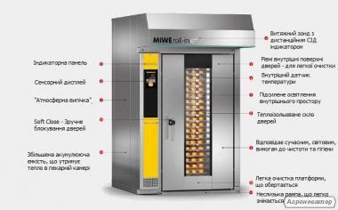 Обладнання для хлібзаводів,пекарень та кондитерських: MIWE roll-in e+