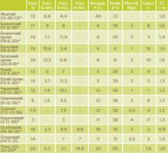 Добриво Кристалон 13-40-13 Жовтий (25 кг) / Добриво KRISTALON 13-40-13 YELLOW (25 кг)