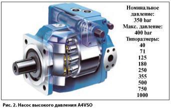 Ремонт гідронасосів A4VG,A6VM,A10VG на навантажувачі і обприскувачі