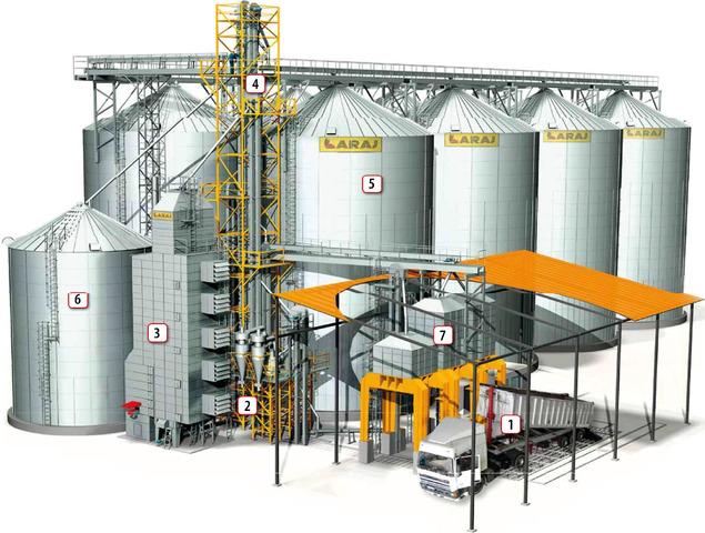 Элеваторы (зерновые комплексы) ARAJ