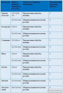 НЕРТУС ПЛАНТАПЕГ, Р, стимулятор росту