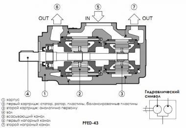 Гідронасоси пластинчасті Atos PFEO-41, PFEDO-43