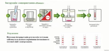 Швидкий тест на антибіотики у молоці