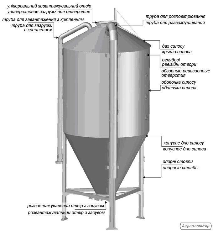 Обладнання для виробництва та зберігання кормів