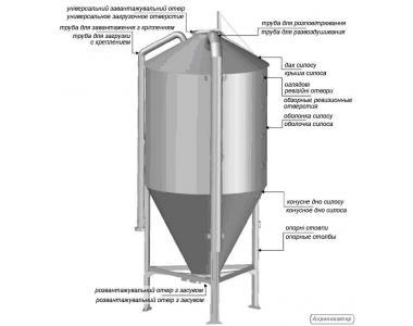 Оборудование для производства и хранения кормов