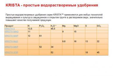 Добриво Кріста Мап (моноамоний фосфат) / Добриво KRISTA MAP (25 кг)